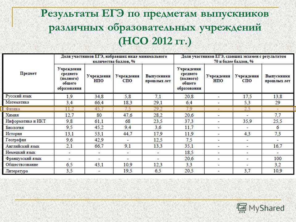 Результаты ЕГЭ по предметам выпускников различных образовательных учреждений (НСО 2012 гг.)
