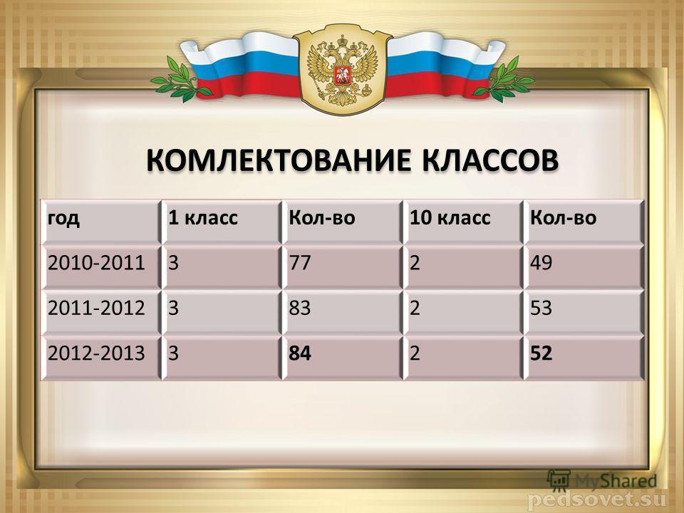 год1 классКол-во10 классКол-во 2010-2011377249 2011-2012383253 2012-2013384252 КОМЛЕКТОВАНИЕ КЛАССОВ