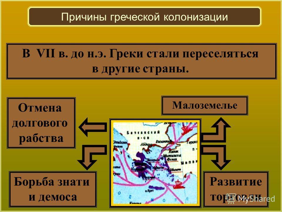 Отмена долгового рабства Развитие торговли Борьба знати и демоса В VII в. до н.э. Греки стали переселяться в другие страны. Малоземелье Причины греческой колонизации
