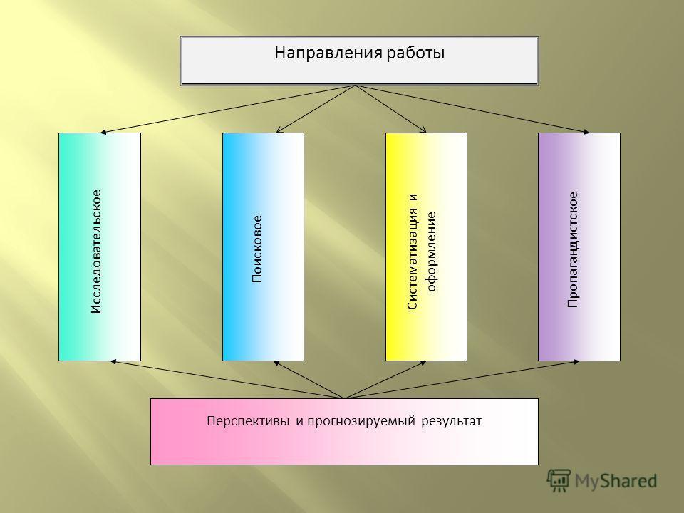 Направления работы Исследовательское Поисковое Систематизация и оформление Пропагандистское Перспективы и прогнозируемый результат