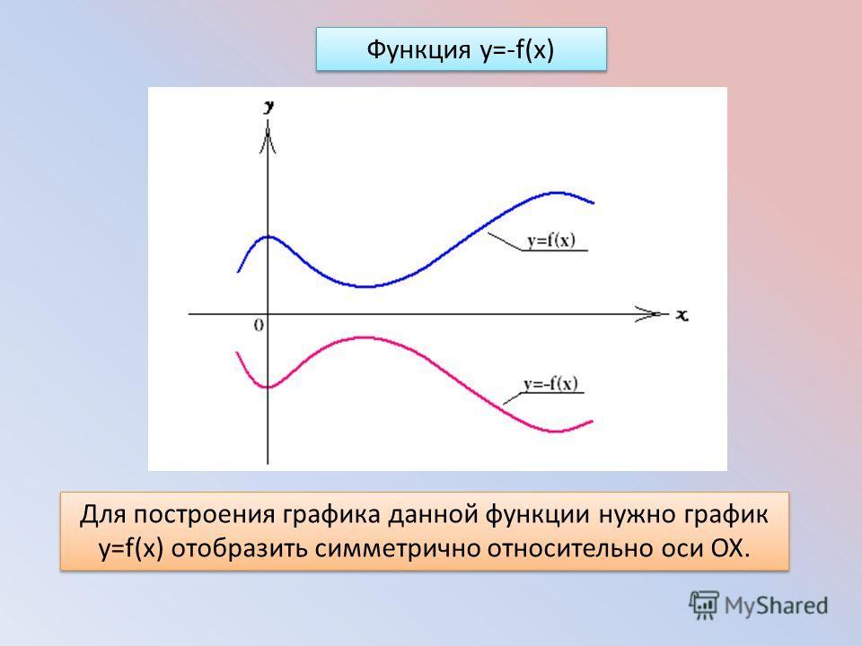 Функция y=-f(x) Для построения графика данной функции нужно график y=f(x) отобразить симметрично относительно оси ОХ.