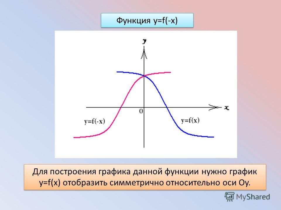 Функция y=f(-x) Для построения графика данной функции нужно график y=f(x) отобразить симметрично относительно оси Оy.