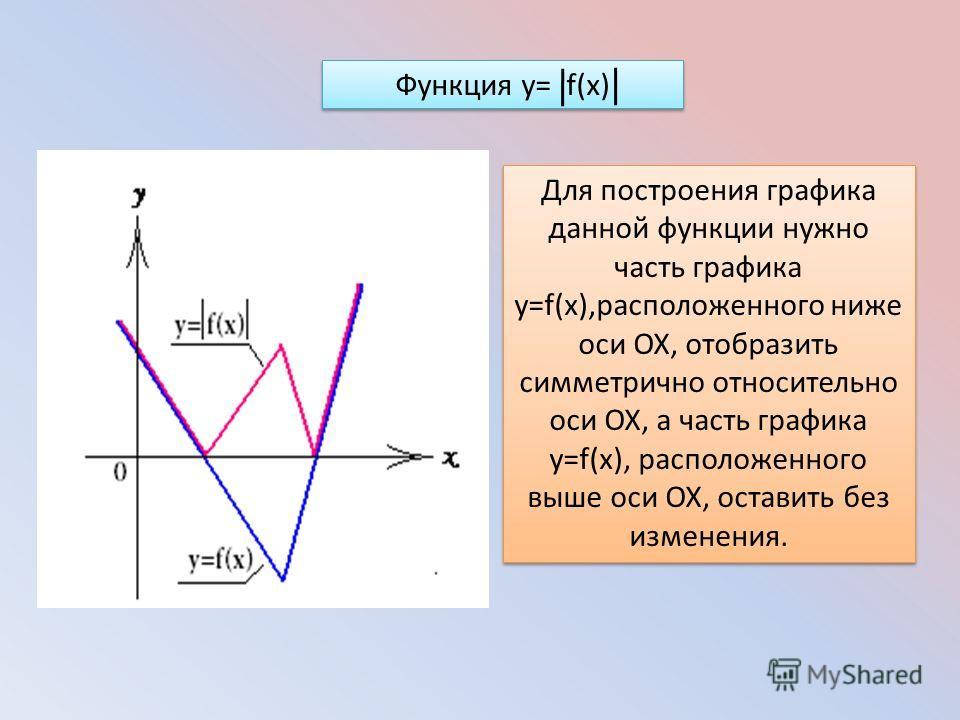 Для построения графика данной функции нужно часть графика y=f(x),расположенного ниже оси ОХ, отобразить симметрично относительно оси ОХ, а часть графика y=f(x), расположенного выше оси ОХ, оставить без изменения. Функция y= f(x)