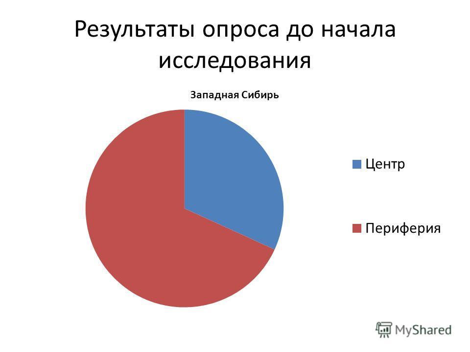 Результаты опроса до начала исследования