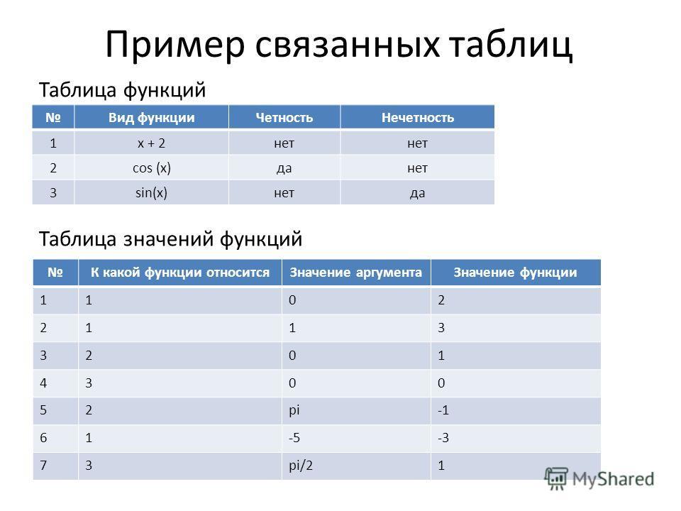 Пример связанных таблиц К какой функции относитсяЗначение аргументаЗначение функции 1102 2113 3201 4300 52pi 61-5-3 73pi/21 Вид функцииЧетностьНечетность 1x + 2нет 2cos (x)данет 3sin(x)нетда Таблица функций Таблица значений функций