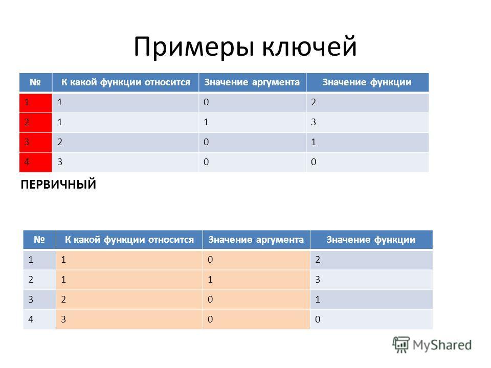 Примеры ключей К какой функции относитсяЗначение аргументаЗначение функции 1102 2113 3201 4300 К какой функции относитсяЗначение аргументаЗначение функции 1102 2113 3201 4300 ПЕРВИЧНЫЙ