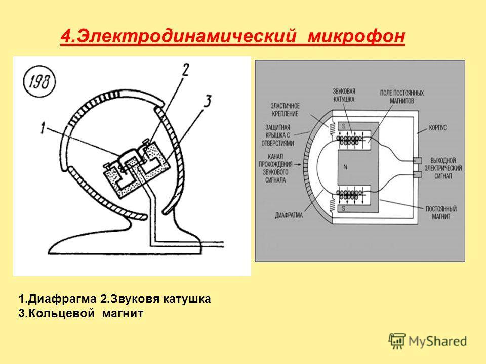 4.Электродинамический микрофон 1.Диафрагма 2.Звуковя катушка 3.Кольцевой магнит