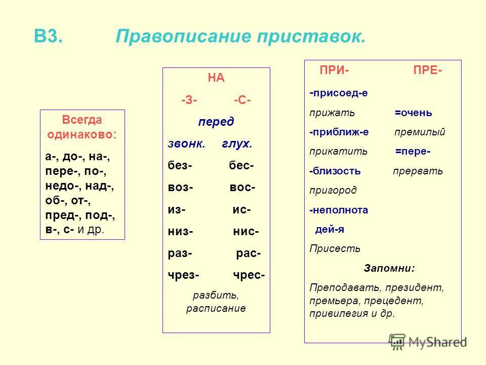 В3. Правописание приставок. Всегда одинаково: а-, до-, на-, пере-, по-, недо-, над-, об-, от-, пред-, под-, в-, с- и др. НА -З- -С- перед звонк. глух. без- бес- воз- вос- из- ис- низ- нис- раз- рас- чрез- чрес- разбить, расписание ПРИ- ПРЕ- - присоед