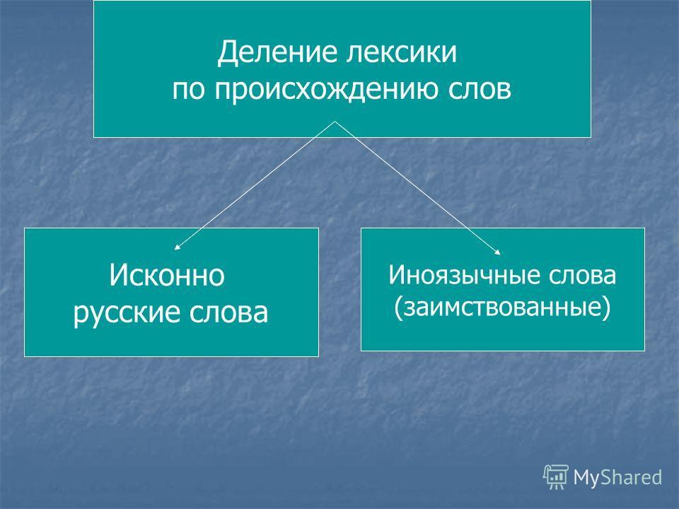 Деление лексики по происхождению слов Исконно русские слова Иноязычные слова (заимствованные)
