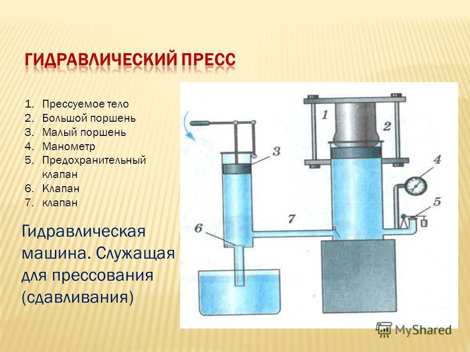 Гидравлическая машина. Служащая для прессования (сдавливания) 1.Прессуемое тело 2.Большой поршень 3.Малый поршень 4.Манометр 5.Предохранительный клапан 6.Клапан 7.клапан