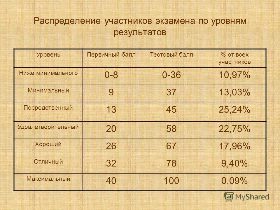 Распределение участников экзамена по уровням результатов УровеньПервичный баллТестовый балл% от всех участников Ниже минимального 0-80-3610,97% Минимальный 93713,03% Посредственный 134525,24% Удовлетворительный 205822,75% Хороший 266717,96% Отличный