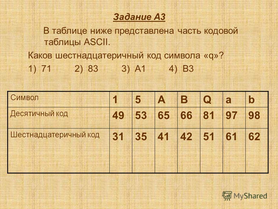 Задание А3 В таблице ниже представлена часть кодовой таблицы ASCII. Каков шестнадцатеричный код символа «q»? 1) 71 2) 83 3) A1 4) B3 Символ 15ABQab Десятичный код 49536566819798 Шестнадцатеричный код 31354142516162
