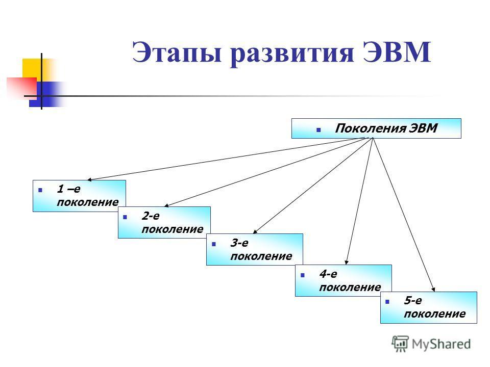 Этапы развития ЭВМ Поколения ЭВМ 1 –е поколение 2-е поколение 3-е поколение 4-е поколение 5-е поколение