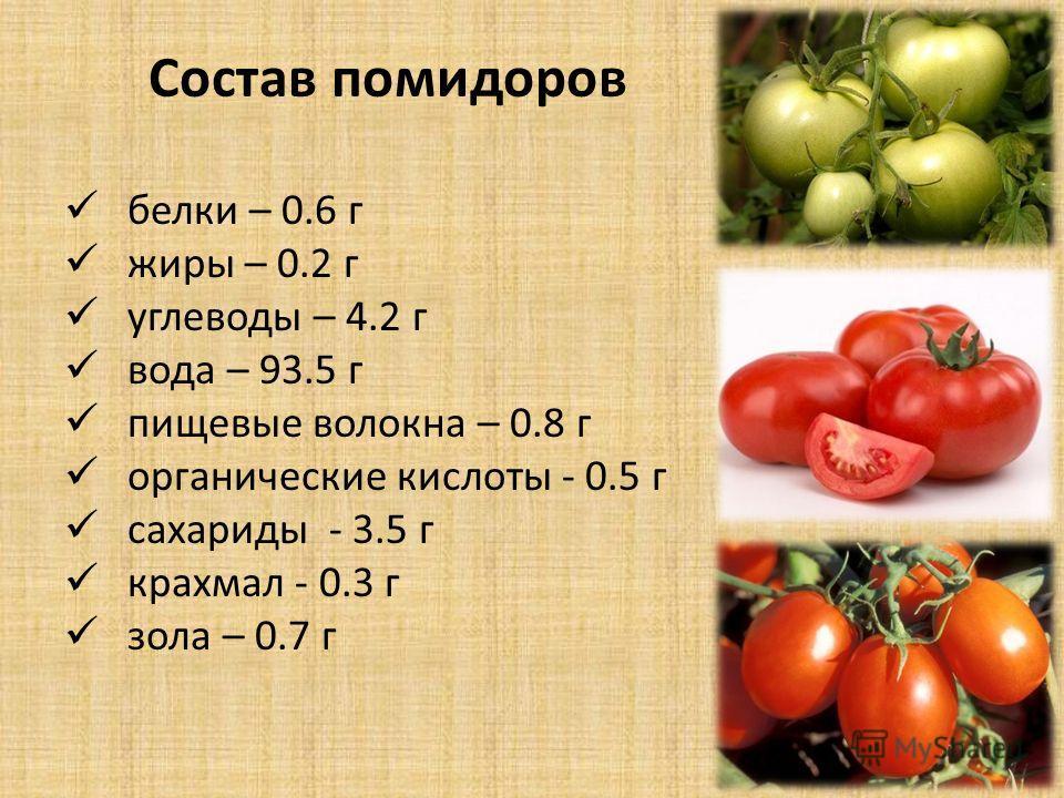Состав помидоров белки – 0.6 г жиры – 0.2 г углеводы – 4.2 г вода – 93.5 г пищевые волокна – 0.8 г органические кислоты - 0.5 г сахариды - 3.5 г крахмал - 0.3 г зола – 0.7 г