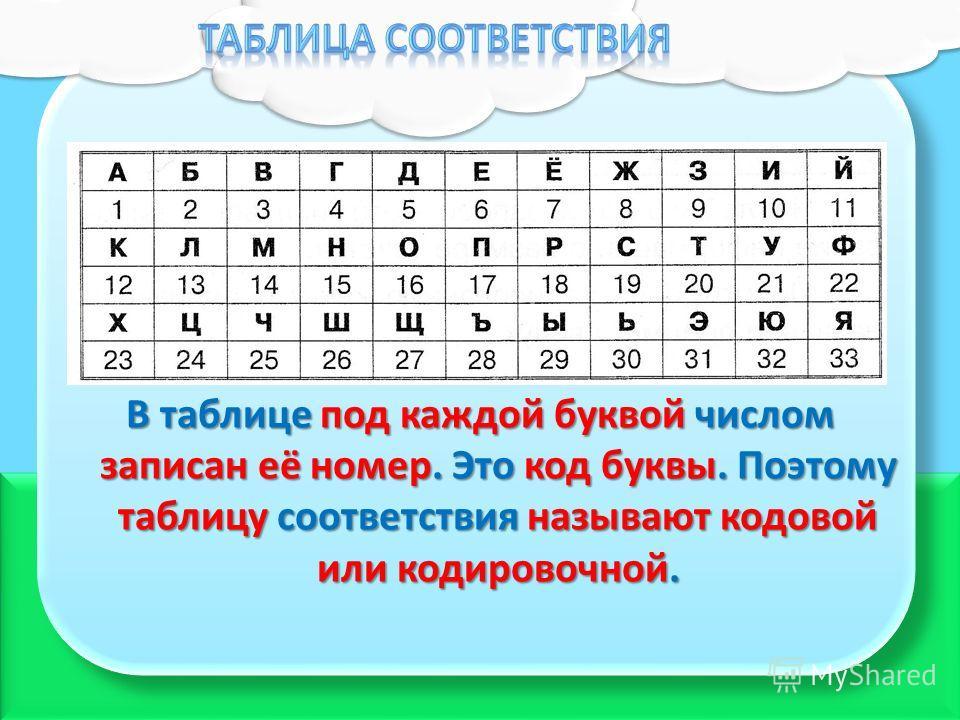В таблице под каждой буквой числом записан её номер. Это код буквы. Поэтому таблицу соответствия называют кодовой или кодировочной.