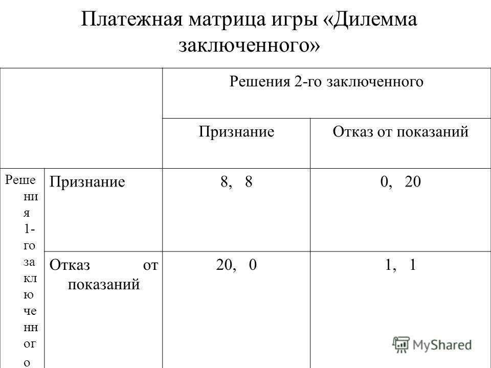 Платежная матрица игры «Дилемма заключенного» Решения 2-го заключенного ПризнаниеОтказ от показаний Реше ни я 1- го за кл ю че нн ог о Признание8, 80, 20 Отказ от показаний 20, 01, 1