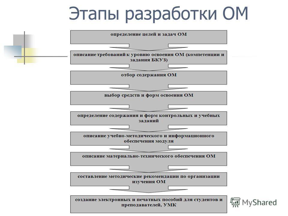 Этапы разработки ОМ