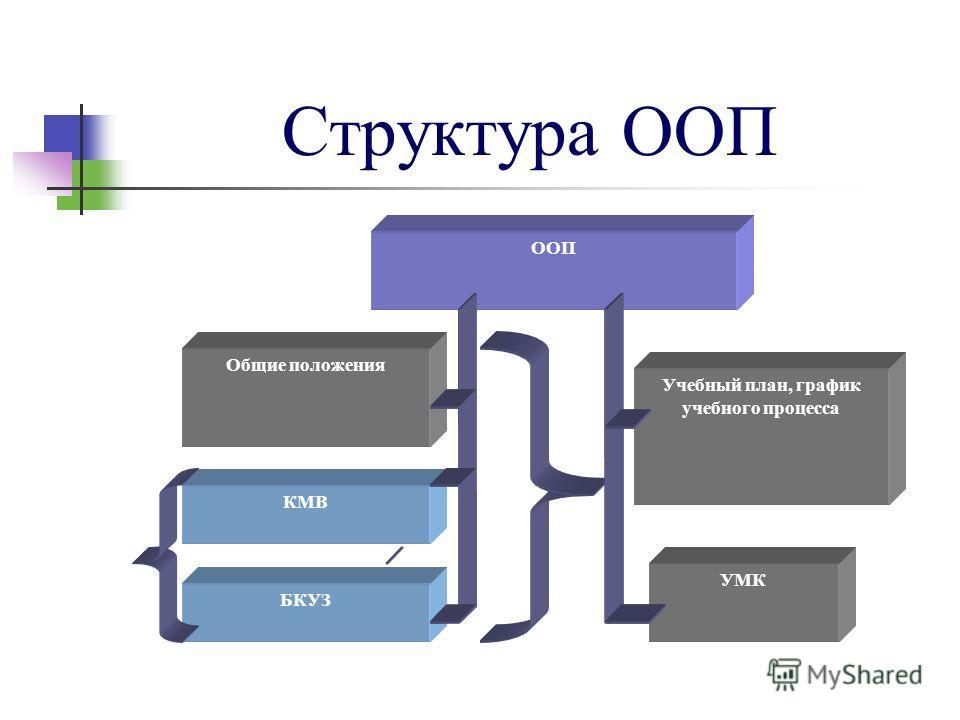 Структура ООП ООП Общие положения КМВ БКУЗ Учебный план, график учебного процесса УМК