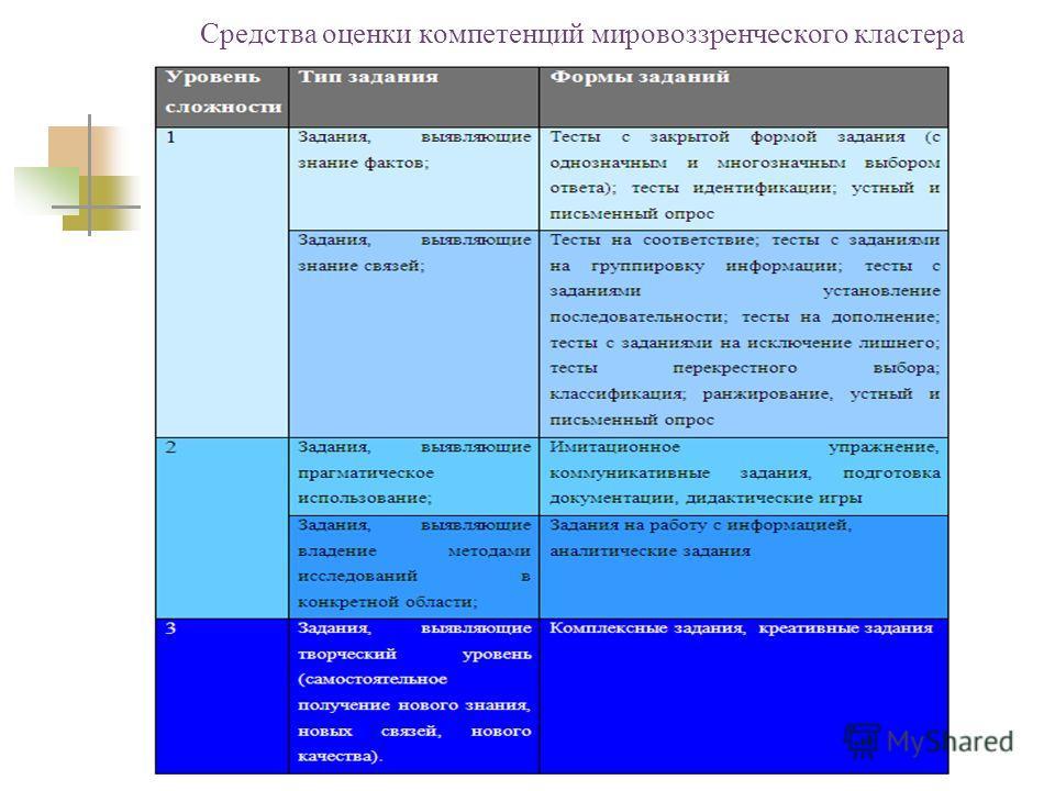 Средства оценки компетенций мировоззренческого кластера