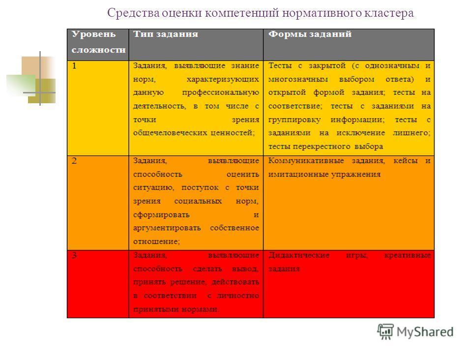 Средства оценки компетенций нормативного кластера