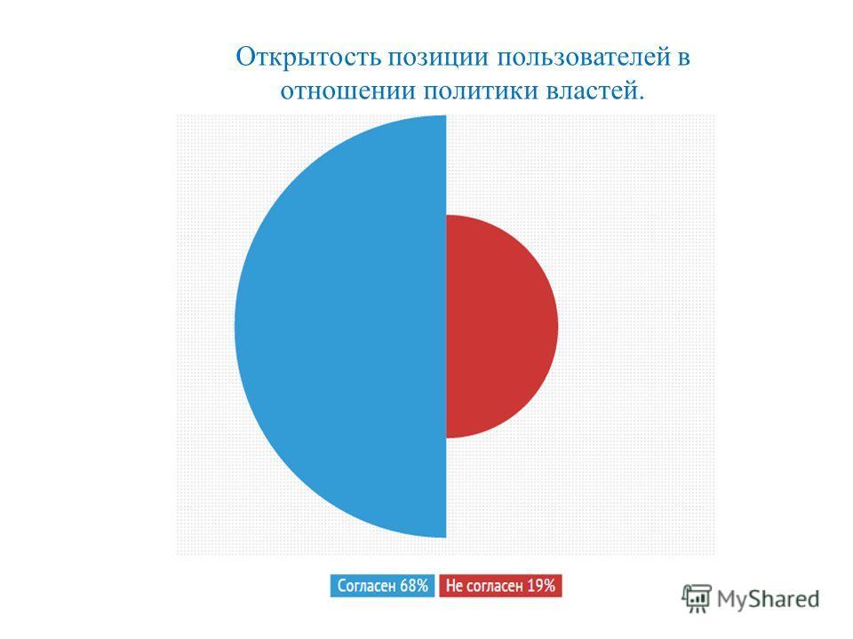 Открытость позиции пользователей в отношении политики властей.