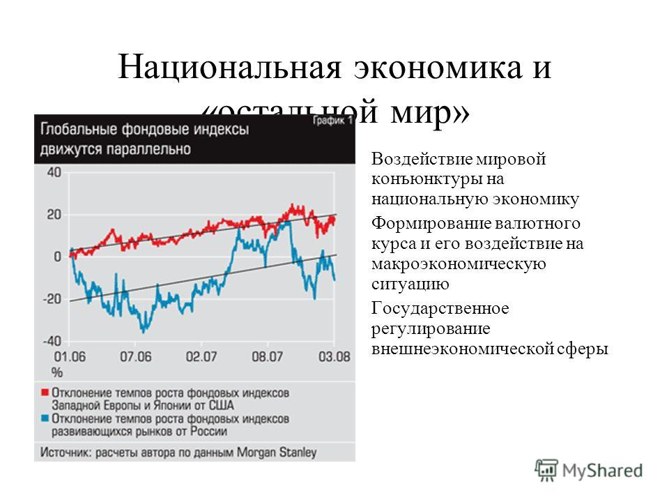 Национальная экономика и «остальной мир» Воздействие мировой конъюнктуры на национальную экономику Формирование валютного курса и его воздействие на макроэкономическую ситуацию Государственное регулирование внешнеэкономической сферы