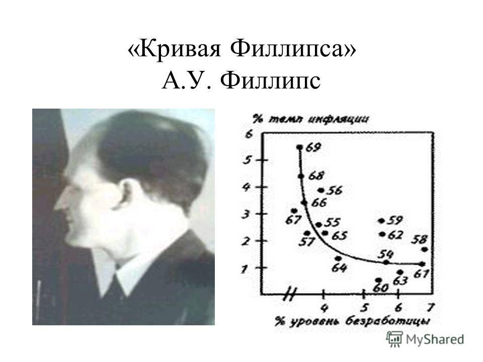 «Кривая Филлипса» А.У. Филлипс