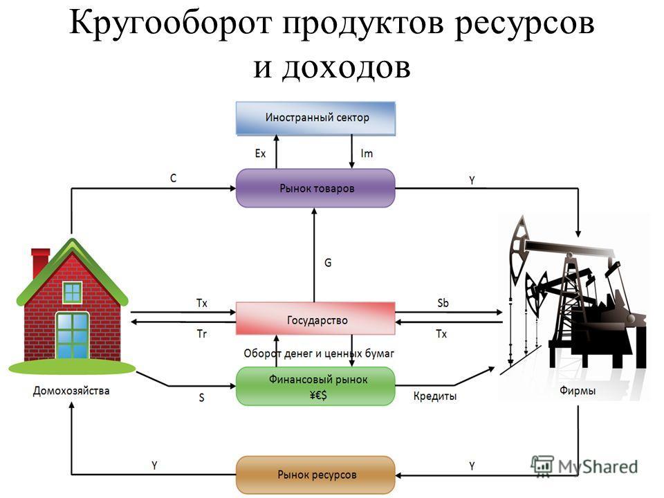 Кругооборот продуктов ресурсов и доходов