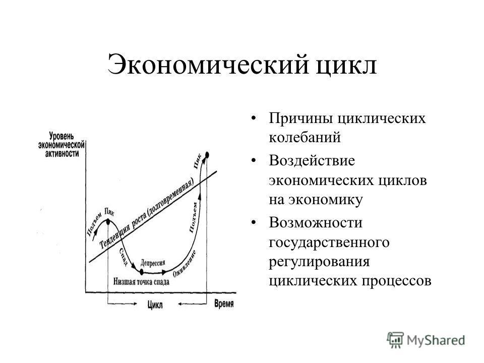 Экономический цикл Причины циклических колебаний Воздействие экономических циклов на экономику Возможности государственного регулирования циклических процессов