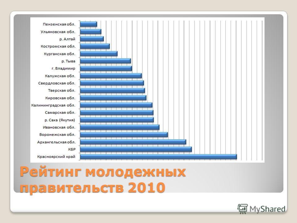 Рейтинг молодежных правительств 2010