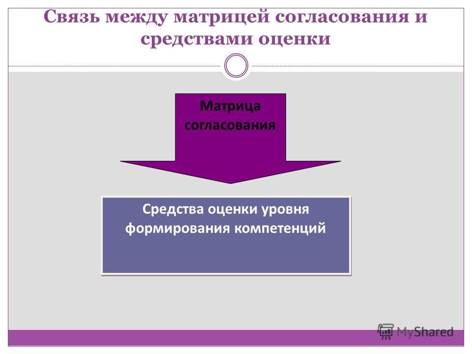 Связь между матрицей согласования и средствами оценки Средства оценки уровня формирования компетенций Матрица согласования