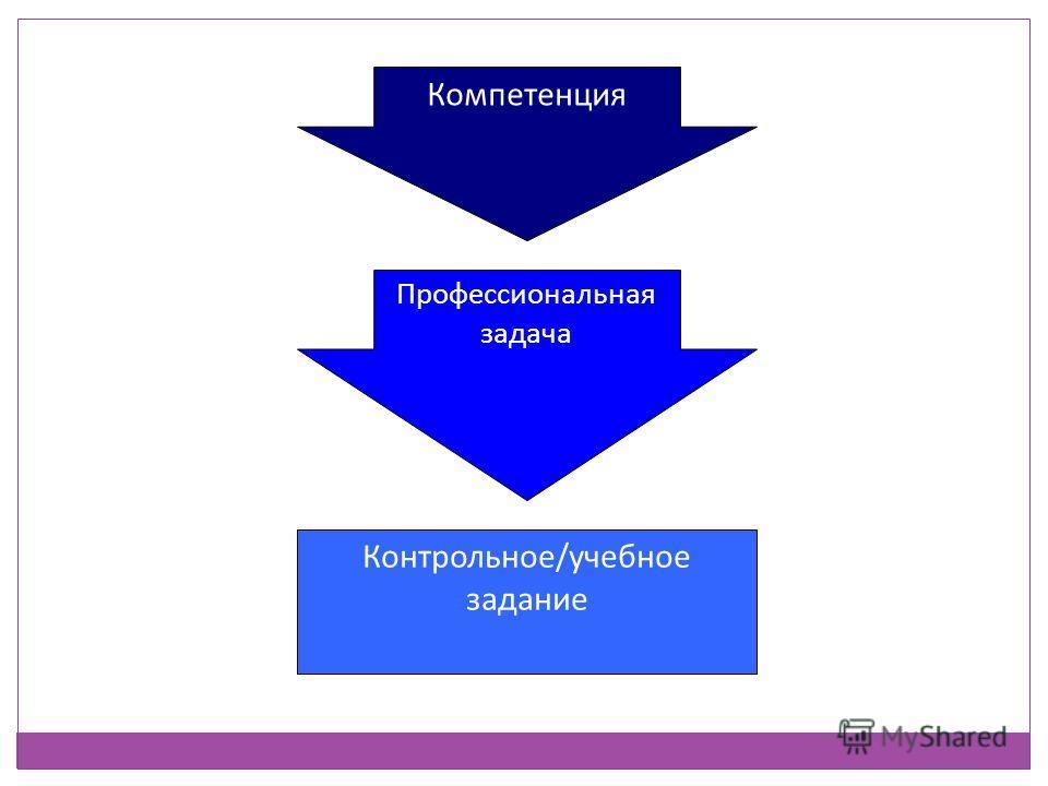 Компетенция Профессиональная задача Контрольное/учебное задание