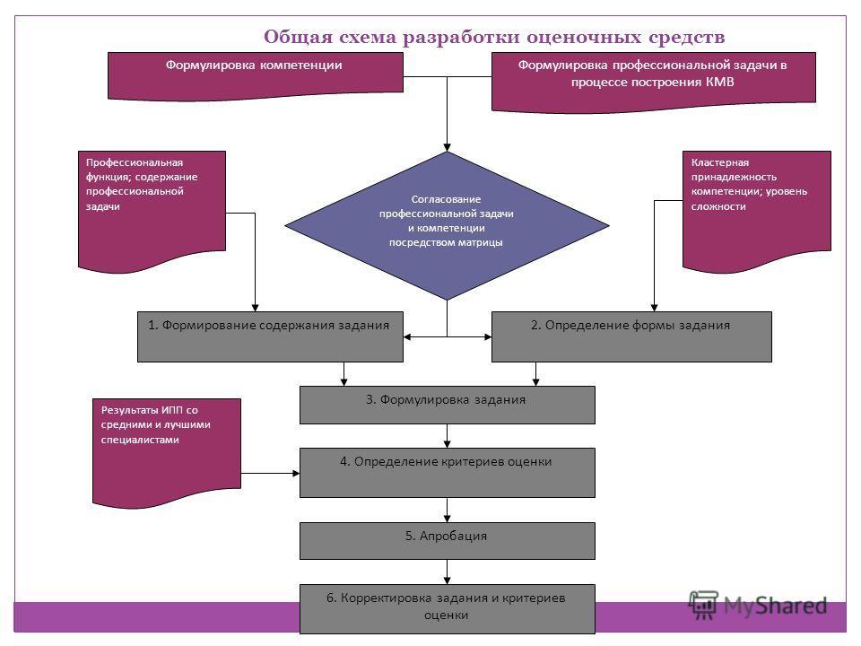 Общая схема разработки оценочных средств Формулировка компетенцииФормулировка профессиональной задачи в процессе построения КМВ Согласование профессиональной задачи и компетенции посредством матрицы 1. Формирование содержания задания2. Определение фо