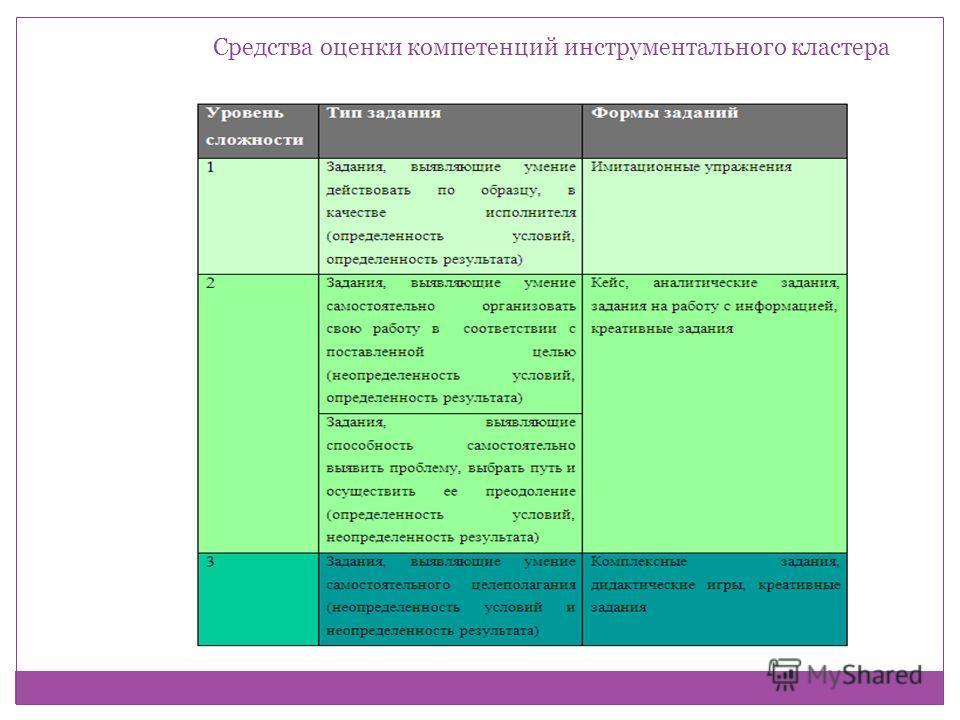 Средства оценки компетенций инструментального кластера