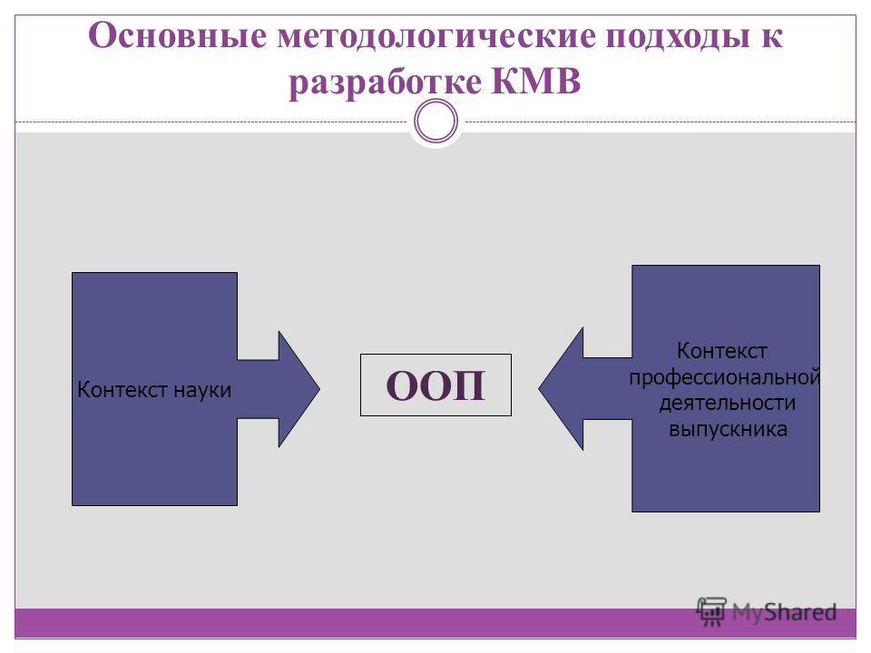Основные методологические подходы к разработке КМВ Контекст науки Контекст профессиональной деятельности выпускника ООП
