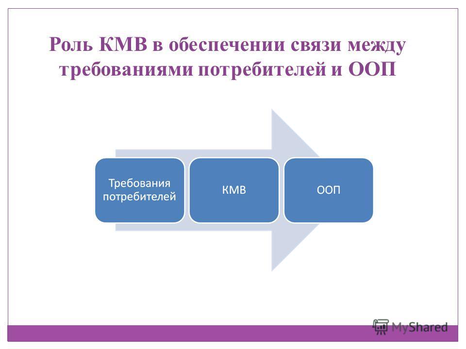 Роль КМВ в обеспечении связи между требованиями потребителей и ООП