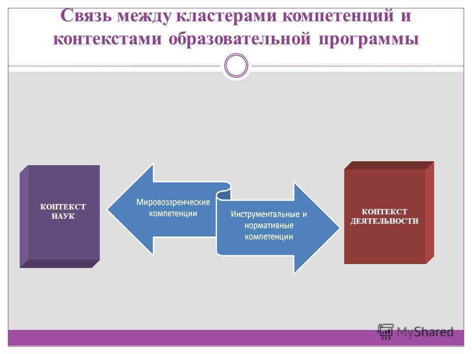 Связь между кластерами компетенций и контекстами образовательной программы КОНТЕКСТ НАУК КОНТЕКСТ ДЕЯТЕЛЬНОСТИ