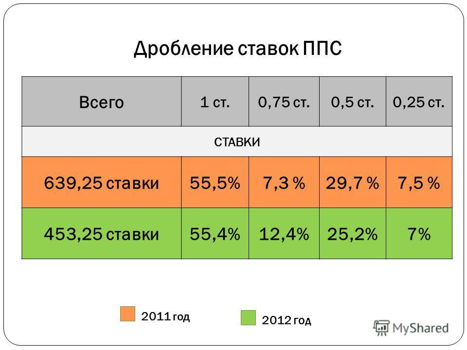 Дробление ставок ППС Всего 1 ст.0,75 ст.0,5 ст.0,25 ст. СТАВКИ 639,25 ставки55,5%7,3 %29,7 %7,5 % 453,25 ставки55,4%12,4%25,2%7% 2011 год 2012 год