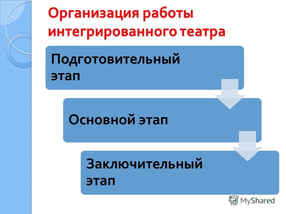 Организация работы интегрированного театра Подготовительный этап Основной этап Заключительный этап