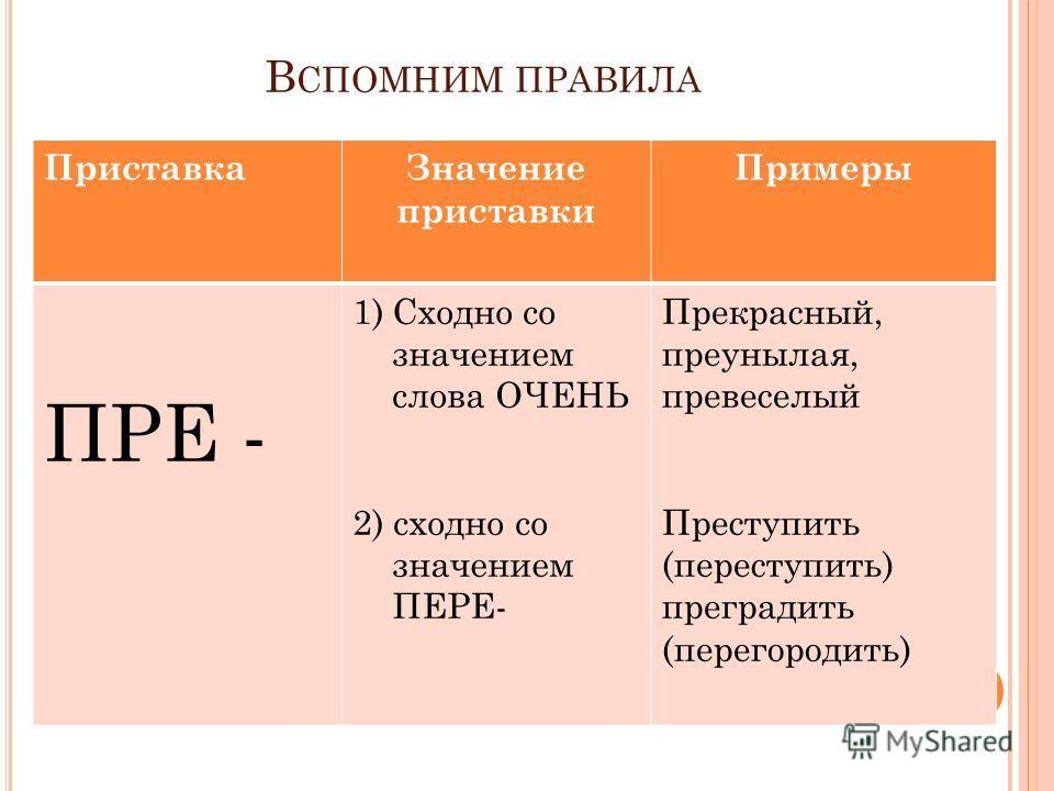 В СПОМНИМ ПРАВИЛА ПриставкаЗначение приставки Примеры ПРЕ - 1)Сходно со значением слова ОЧЕНЬ 2) сходно со значением ПЕРЕ- Прекрасный, преунылая, превеселый Преступить (переступить) преградить (перегородить)