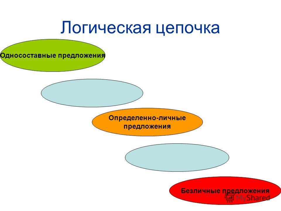Логическая цепочка Односоставные предложения Определенно-личные предложения Безличные предложения