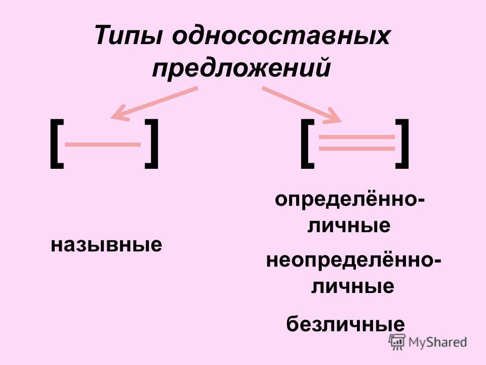 Типы односоставных предложений [][][][] назывные определённо- личные неопределённо- личные безличные