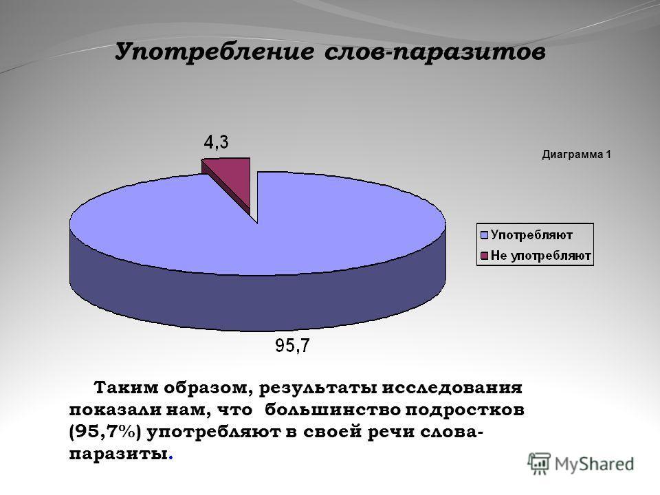 Диаграмма 1 Употребление слов-паразитов Таким образом, результаты исследования показали нам, что большинство подростков (95,7%) употребляют в своей речи слова- паразиты.