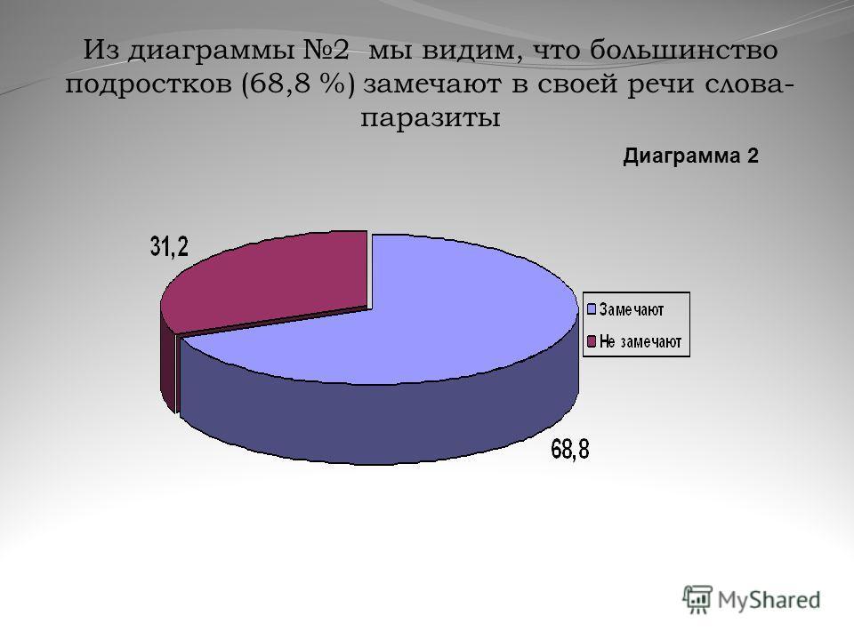 Из диаграммы 2 мы видим, что большинство подростков (68,8 %) замечают в своей речи слова- паразиты Диаграмма 2