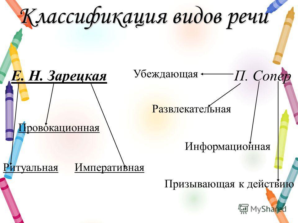 Классификация видов речи Е. Н. ЗарецкаяП. Сопер Провокационная РитуальнаяИмперативная Убеждающая Призывающая к действию Развлекательная Информационная