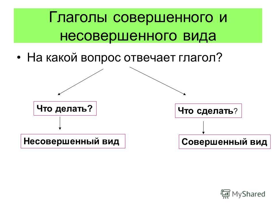Глаголы совершенного и несовершенного вида На какой вопрос отвечает глагол? Что делать? Что сделать ? Несовершенный вид Совершенный вид
