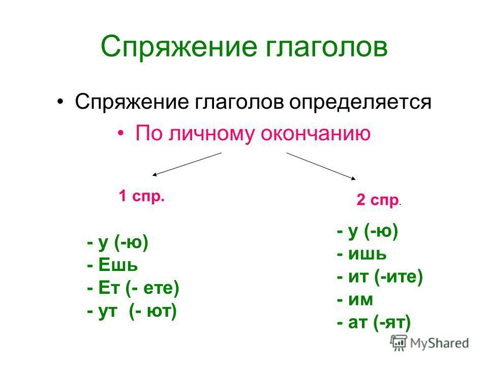 Спряжение глаголов Спряжение глаголов определяется По личному окончанию - у (-ю) - Ешь - Ет (- ете) - ут (- ют) - у (-ю) - ишь - ит (-ите) - им - ат (-ят) 1 спр. 2 спр.