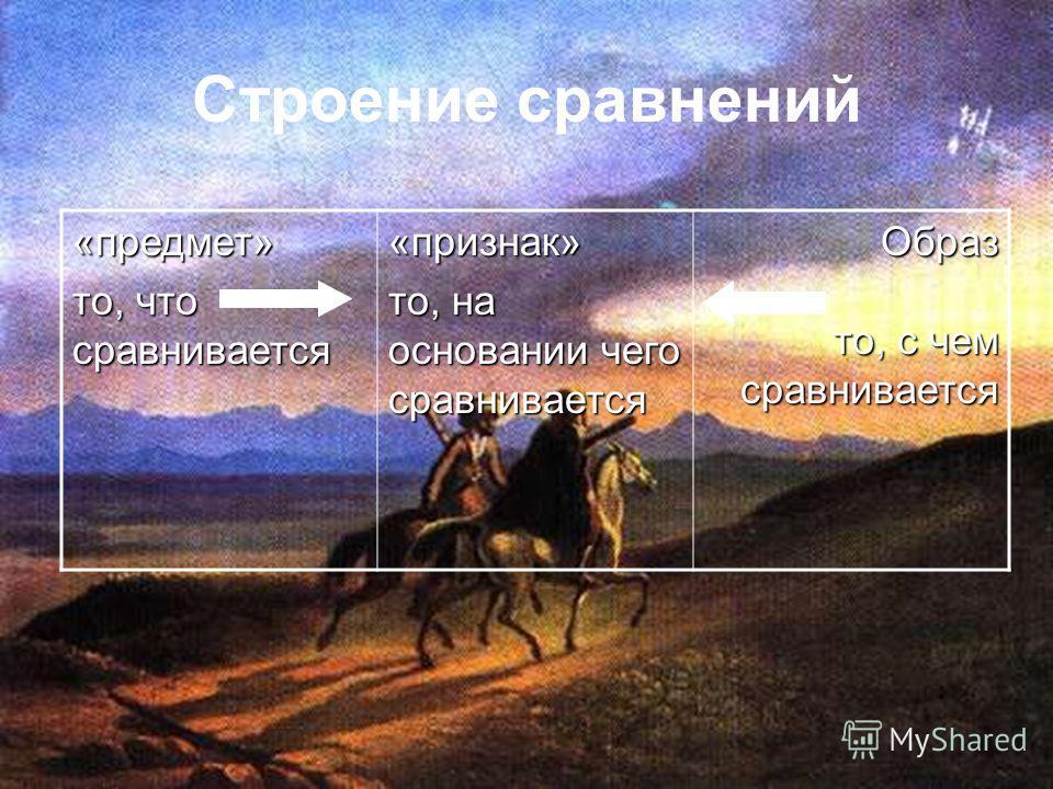 Строение сравнений«предмет» то, что сравнивается «признак» то, на основании чего сравнивается Образ то, с чем сравнивается то, с чем сравнивается