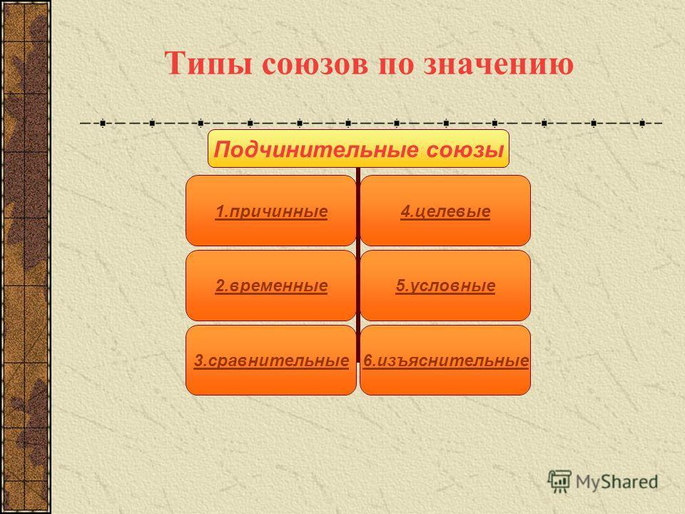Типы союзов по значению Подчинительные союзы 1.причинные4.целевые 2.временные5.условные 3.сравнительные6.изъяснительные