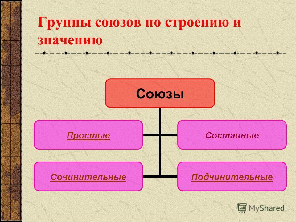 Группы союзов по строению и значению Союзы ПростыеСоставные СочинительныеПодчинительные